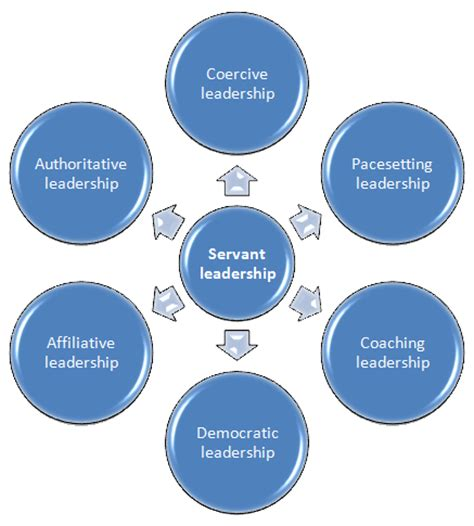 Effective Leadership Essay Sample Fresh Essays Samples